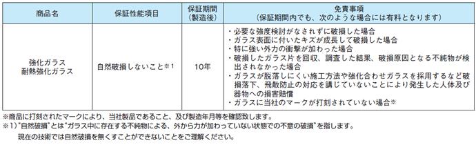 熱処理ガラスの商品保証内容